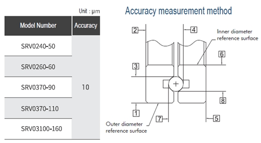 SFT Gonio Way Accuracy & Measurement